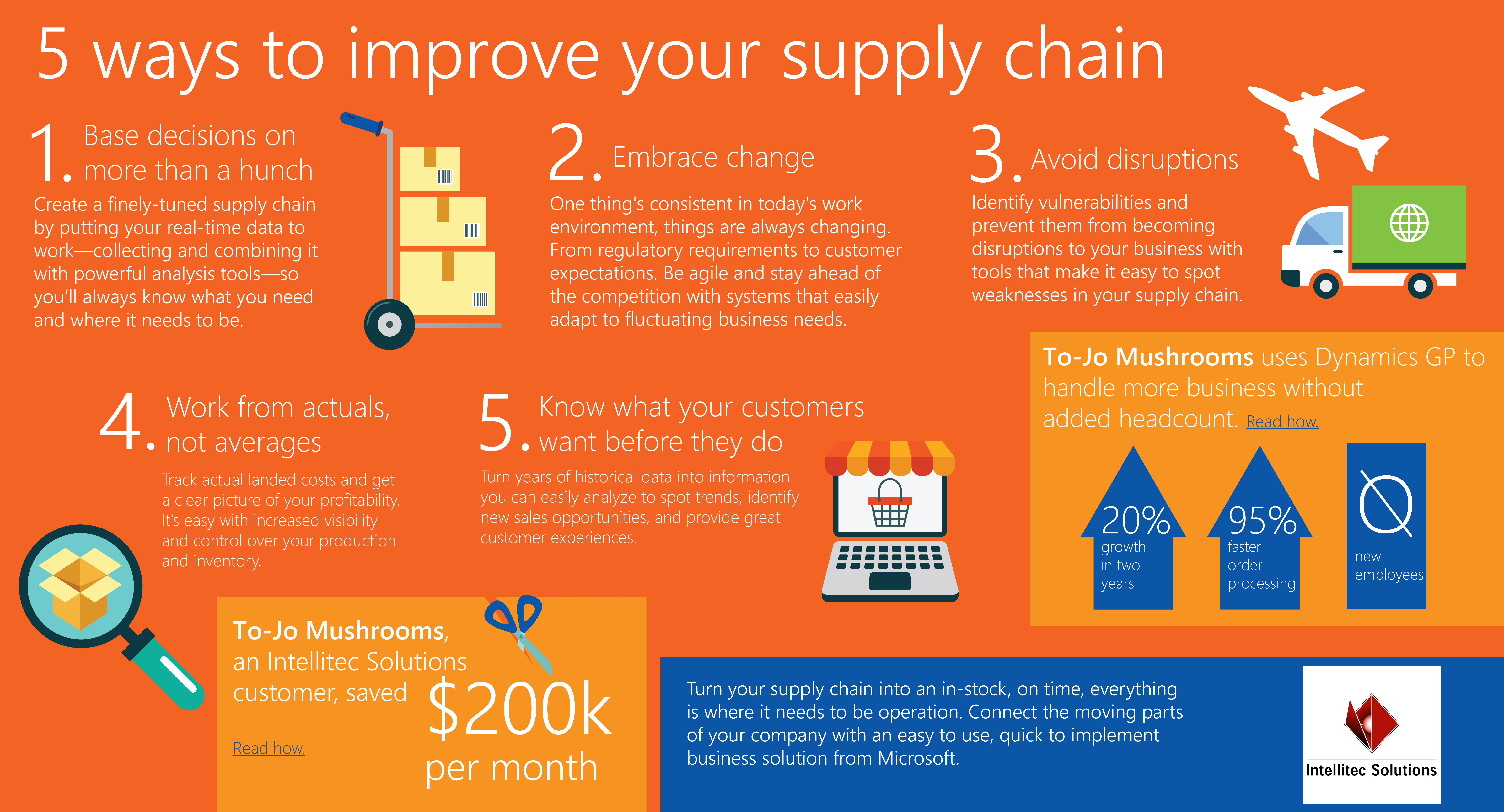 Logistics and Supply Chain Management assignment expert legit